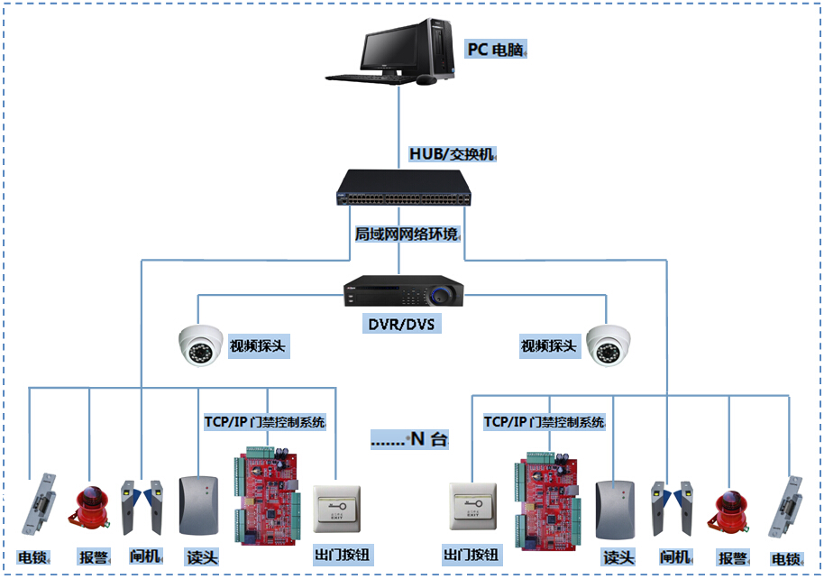 门禁系统与闸机联动控制系统方案图