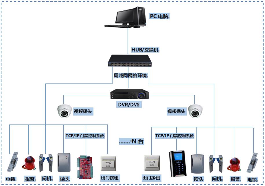 门禁系统与闸机联动控制系统架构解决方案图